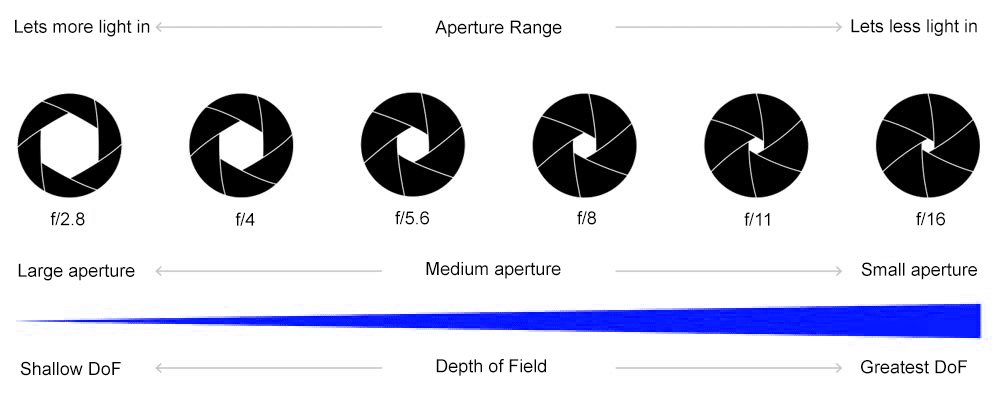Aperture and F stop Chart