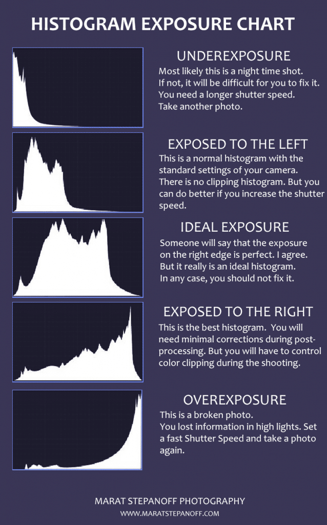 The photography histogram. Histogram exposure chart. Infographic.