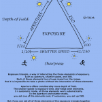 Exposure triangle cheat sheet