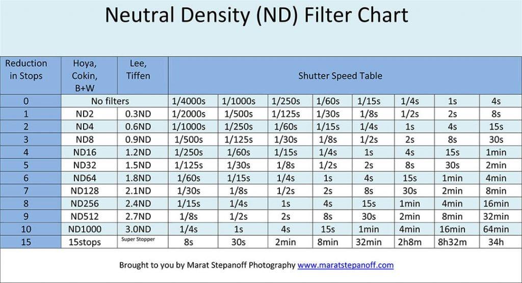 ND Filter Chart